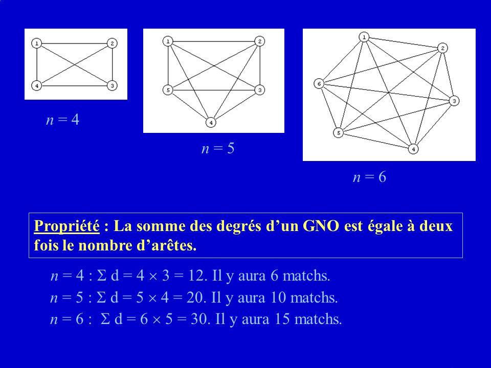 Propriété : La somme des degrés dun GNO est égale à deux fois le nombre darêtes.