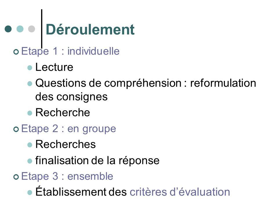 Déroulement Etape 1 : individuelle Lecture Questions de compréhension : reformulation des consignes Recherche Etape 2 : en groupe Recherches finalisation de la réponse Etape 3 : ensemble Établissement des critères dévaluation