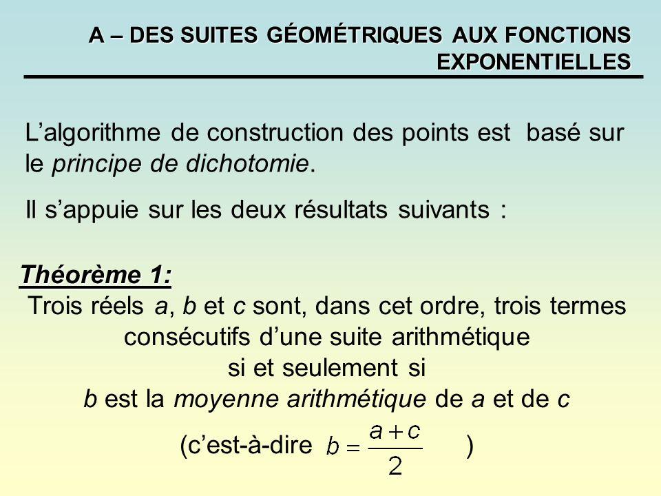 A – DES SUITES GÉOMÉTRIQUES AUX FONCTIONS EXPONENTIELLES Lalgorithme de construction des points est basé sur le principe de dichotomie.