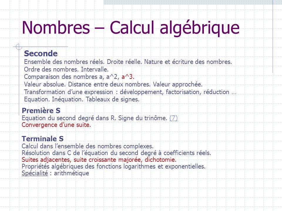 Nombres – Calcul algébrique Terminale S Calcul dans lensemble des nombres complexes. Résolution dans C de léquation du second degré à coefficients rée