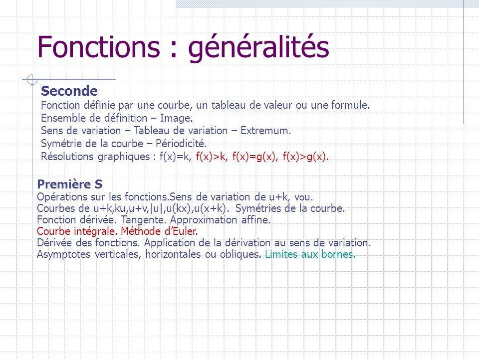 Fonctions : généralités Seconde Fonction définie par une courbe, un tableau de valeur ou une formule. Ensemble de définition – Image. Sens de variatio