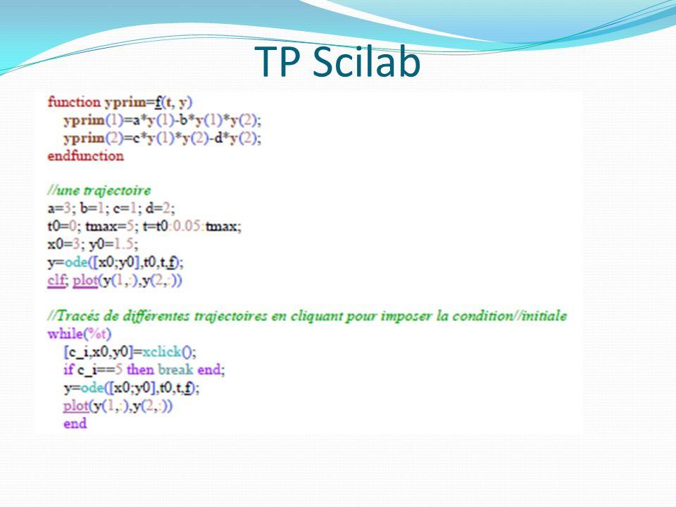 TP Scilab