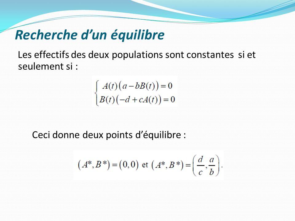 Recherche dun équilibre Les effectifs des deux populations sont constantes si et seulement si : Ceci donne deux points déquilibre :