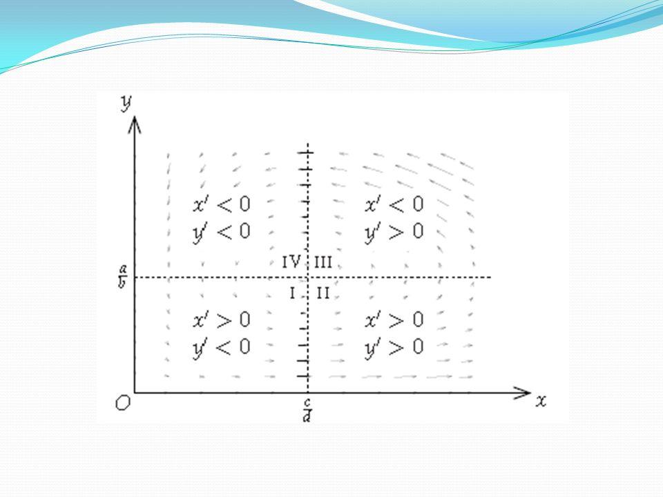 Linéarisation autour du point déquilibre On se place alors dans un voisinage de ce point déquilibre et on cherche à approximer les fonctions f et g et à linéariser le système : On doit alors dériver les deux fonctions par rapport à chacune des variables x et y puis approximer les deux fonctions au voisinage du point déquilibre (développement de Taylor ).développement de Taylor En considérant alors les fonctions et,, on aboutit à la traduction matricielle :