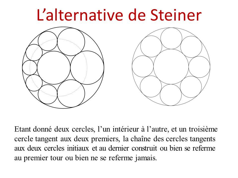 Lalternative de Steiner Etant donné deux cercles, lun intérieur à lautre, et un troisième cercle tangent aux deux premiers, la chaîne des cercles tang