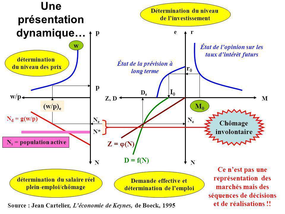 Une présentation dynamique… État de lopinion sur les taux dintérêt futurs M r État de la prévision à long terme Z, D e N NeNe NeNe DeDe M0M0 r0r0 I0I0