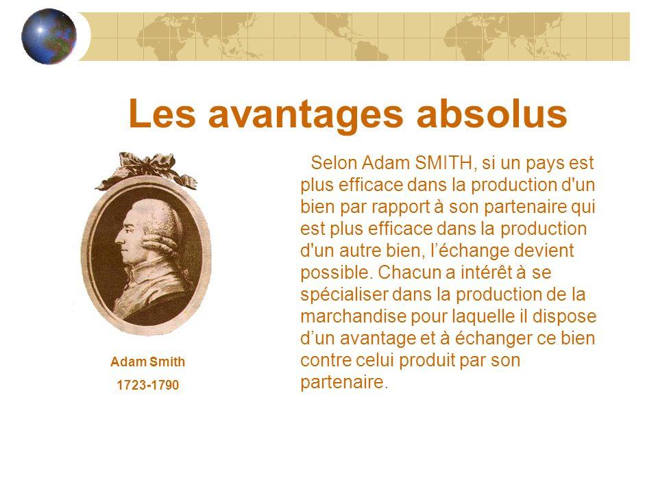 Les avantages absolus Selon Adam SMITH, si un pays est plus efficace dans la production d'un bien par rapport à son partenaire qui est plus efficace d