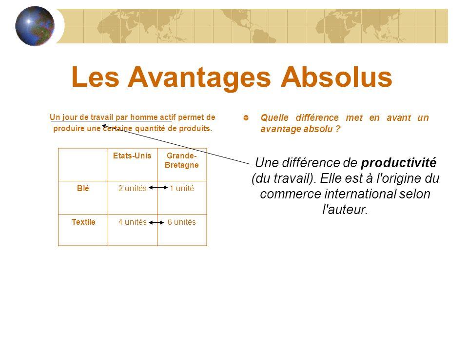Les Avantages Absolus Un jour de travail par homme actif permet de produire une certaine quantité de produits. Quelle différence met en avant un avant