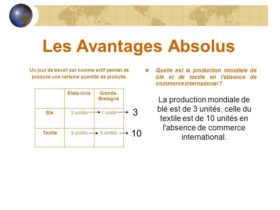 Les Avantages Absolus Un jour de travail par homme actif permet de produire une certaine quantité de produits. Quelle est la production mondiale de bl