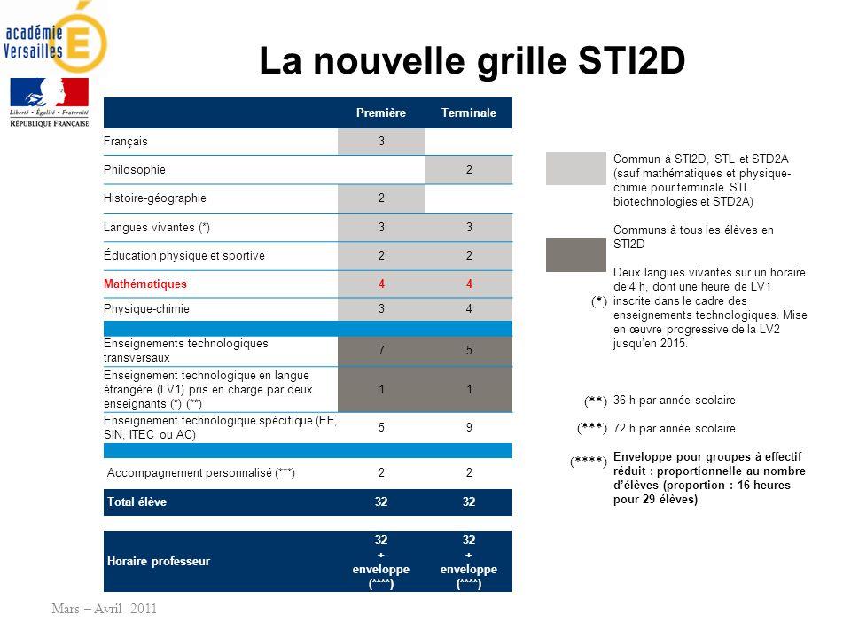 La nouvelle grille STI2D Mars – Avril 2011 PremièreTerminale Français3 Philosophie 2 Histoire-géographie2 Langues vivantes (*)33 Éducation physique et