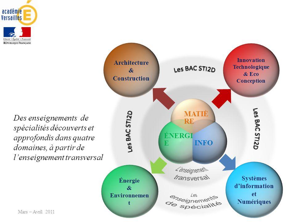 Mars – Avril 2011 Architecture & Construction Innovation Technologique & Eco Conception Systèmes dinformation et Numériques Énergie & Environnemen t Des enseignements de spécialités découverts et approfondis dans quatre domaines, à partir de lenseignement transversal
