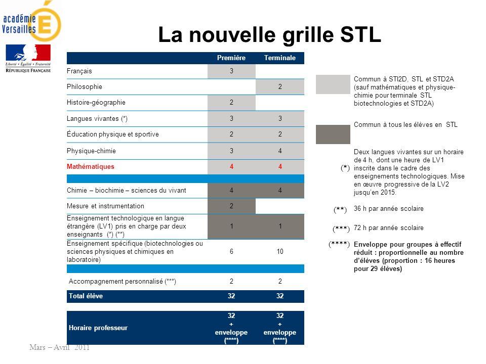 La nouvelle grille STL Mars – Avril 2011 PremièreTerminale Français3 Philosophie 2 Histoire-géographie2 Langues vivantes (*)33 Éducation physique et s