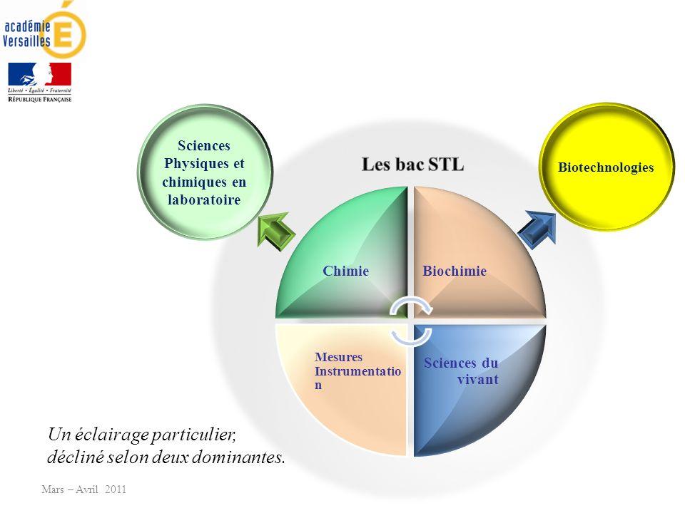 Mars – Avril 2011 Sciences Physiques et chimiques en laboratoire Biotechnologies Un éclairage particulier, décliné selon deux dominantes.