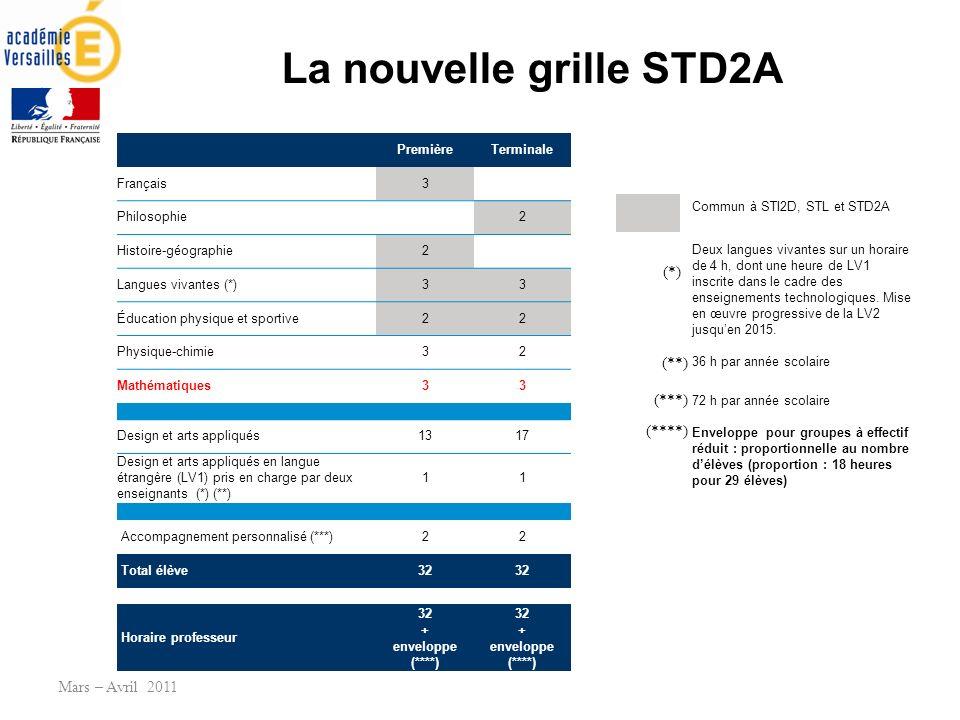 La nouvelle grille STD2A Mars – Avril 2011 PremièreTerminale Français3 Philosophie 2 Histoire-géographie2 Langues vivantes (*)33 Éducation physique et