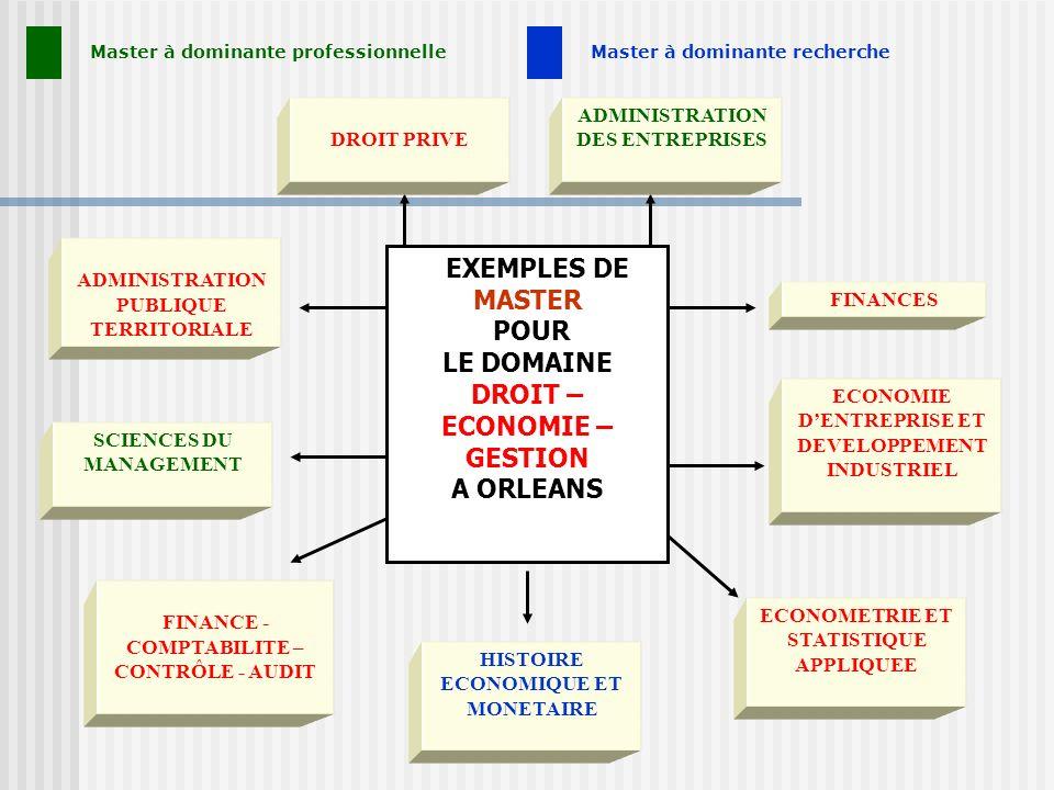 EXEMPLES DE MASTER POUR LE DOMAINE DROIT – ECONOMIE – GESTION A ORLEANS FINANCES ECONOMIE DENTREPRISE ET DEVELOPPEMENT INDUSTRIEL ECONOMETRIE ET STATI