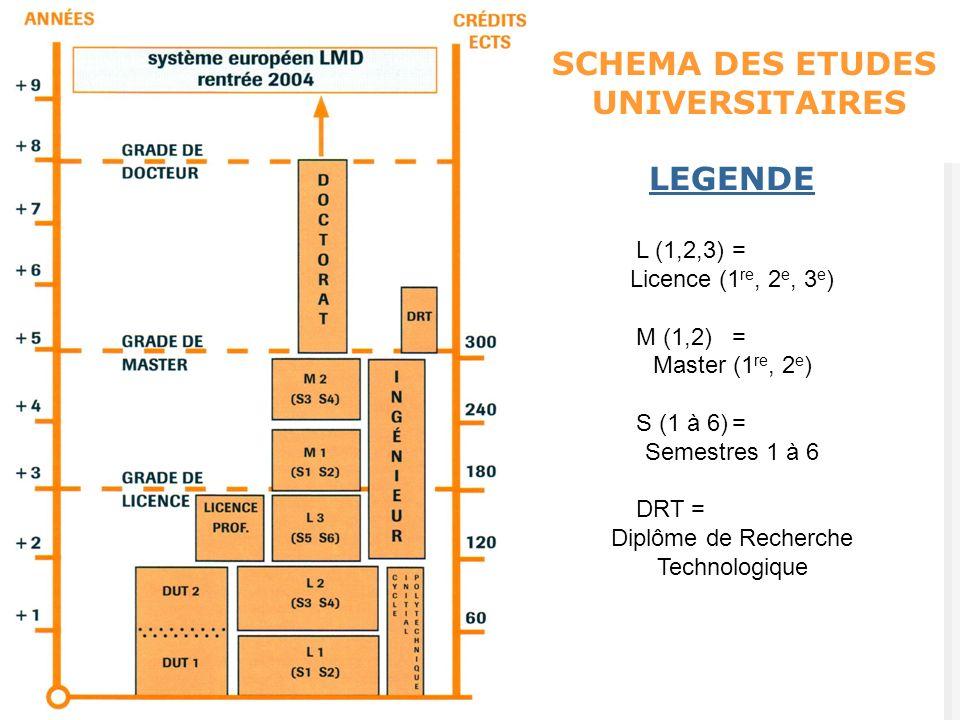 LEGENDE L (1,2,3)= Licence (1 re, 2 e, 3 e ) M (1,2)= Master (1 re, 2 e ) S (1 à 6)= Semestres 1 à 6 DRT = Diplôme de Recherche Technologique SCHEMA D