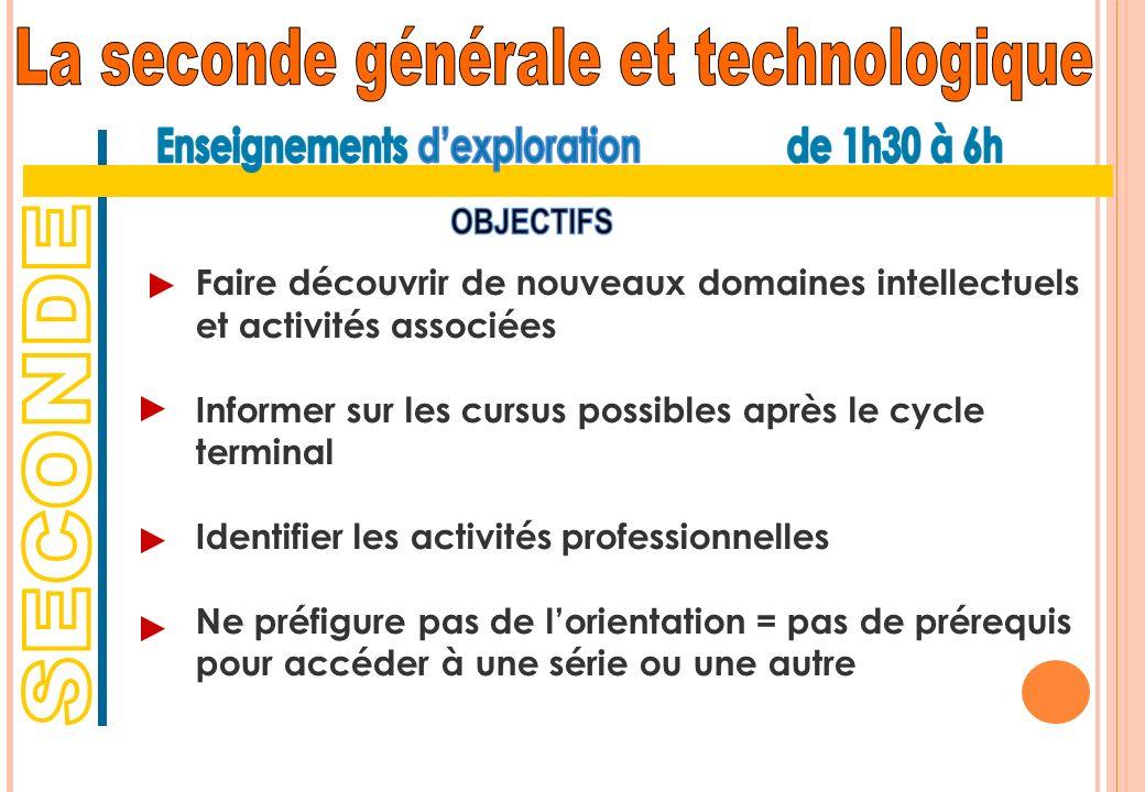 Faire découvrir de nouveaux domaines intellectuels et activités associées Informer sur les cursus possibles après le cycle terminal Identifier les act