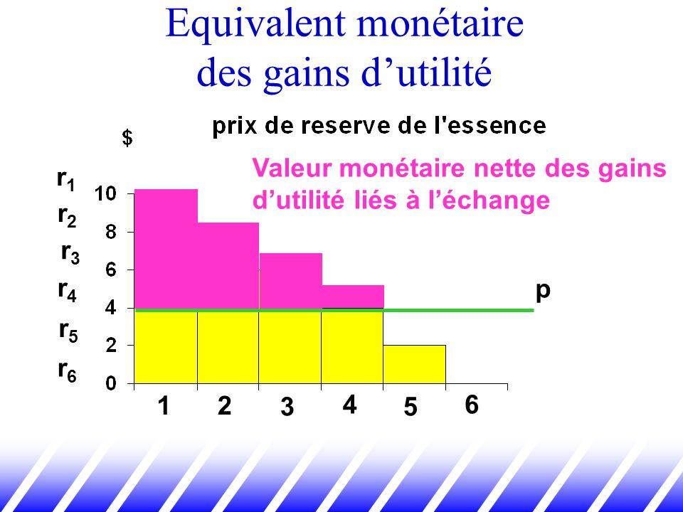 12 3 4 5 6 r1r1 r2r2 r3r3 r4r4 r5r5 r6r6 p Valeur monétaire nette des gains dutilité liés à léchange