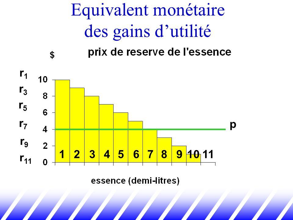 Equivalent monétaire des gains dutilité 123456 r1r1 r3r3 r5r5 r7r7 r9r9 r 11 7891011 p