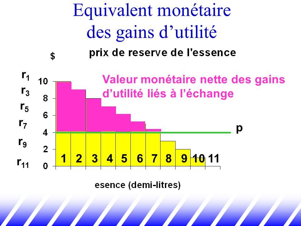 Equivalent monétaire des gains dutilité 123456 r1r1 r3r3 r5r5 r7r7 r9r9 r 11 7891011 p Valeur monétaire nette des gains dutilité liés à léchange