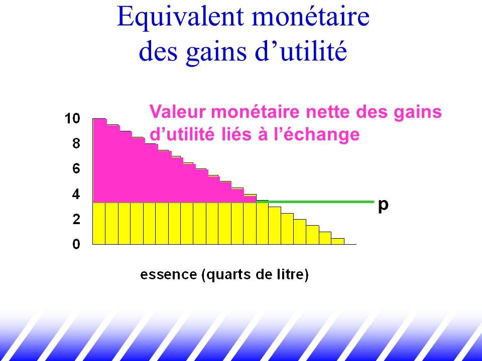 Equivalent monétaire des gains dutilité p Valeur monétaire nette des gains dutilité liés à léchange