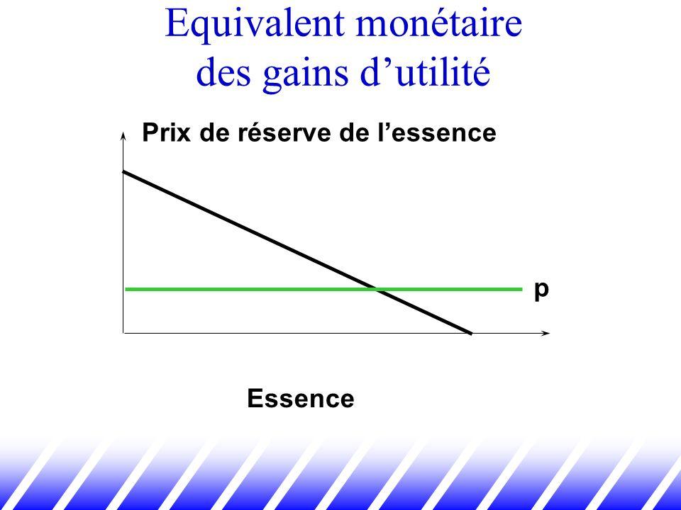 Equivalent monétaire des gains dutilité Essence p Prix de réserve de lessence