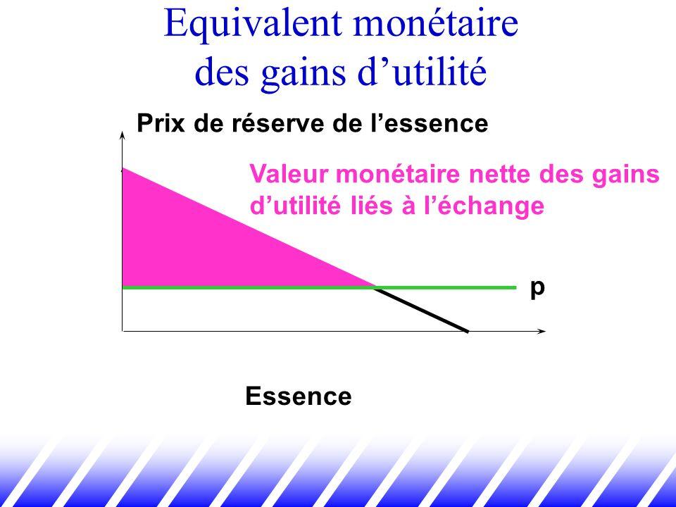 Equivalent monétaire des gains dutilité Essence p Prix de réserve de lessence Valeur monétaire nette des gains dutilité liés à léchange