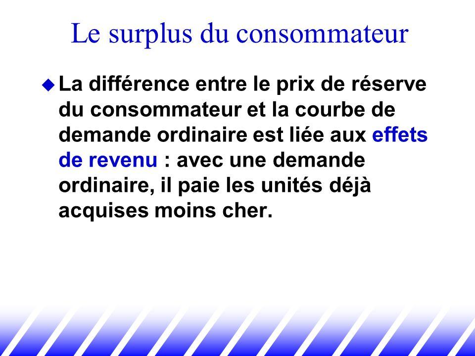 La différence entre le prix de réserve du consommateur et la courbe de demande ordinaire est liée aux effets de revenu : avec une demande ordinaire, i