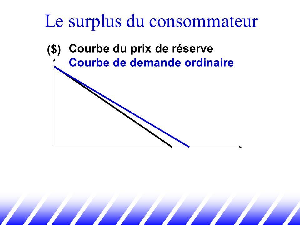 ($) Courbe du prix de réserve Courbe de demande ordinaire