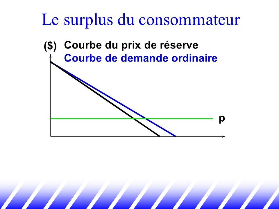 Le surplus du consommateur Courbe du prix de réserve Courbe de demande ordinaire p ($)