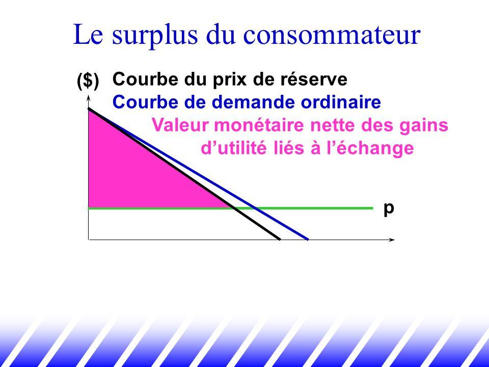 Le surplus du consommateur Courbe du prix de réserve Courbe de demande ordinaire p Valeur monétaire nette des gains dutilité liés à léchange ($)