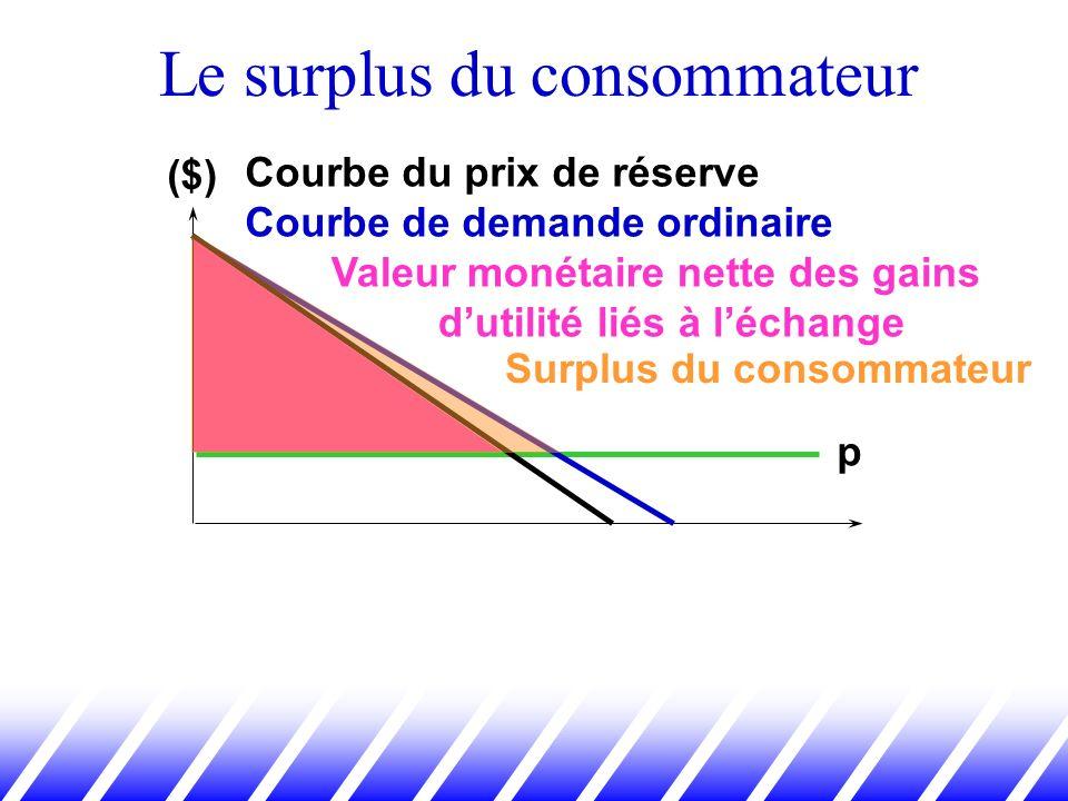Le surplus du consommateur Courbe du prix de réserve Courbe de demande ordinaire p Valeur monétaire nette des gains dutilité liés à léchange Surplus d