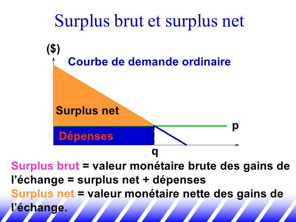 Surplus brut et surplus net Courbe de demande ordinaire p ($) q Surplus net Dépenses Surplus brut = valeur monétaire brute des gains de léchange = sur