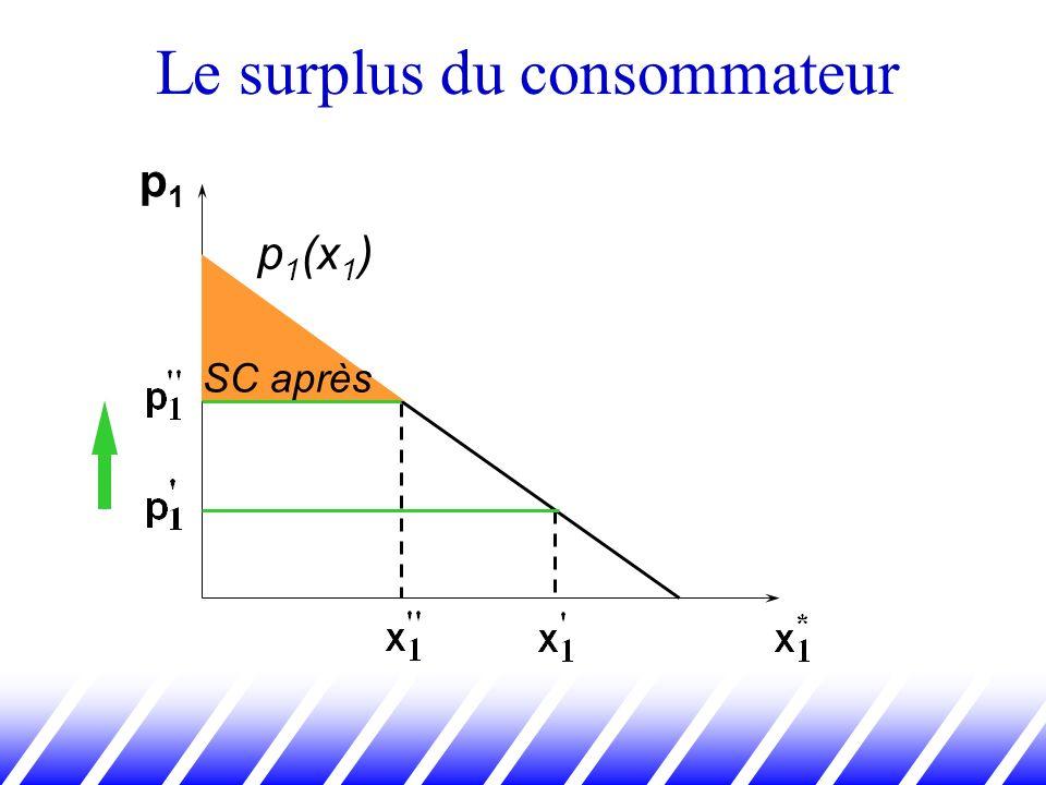Le surplus du consommateur p1p1 p 1 (x 1 ) SC après