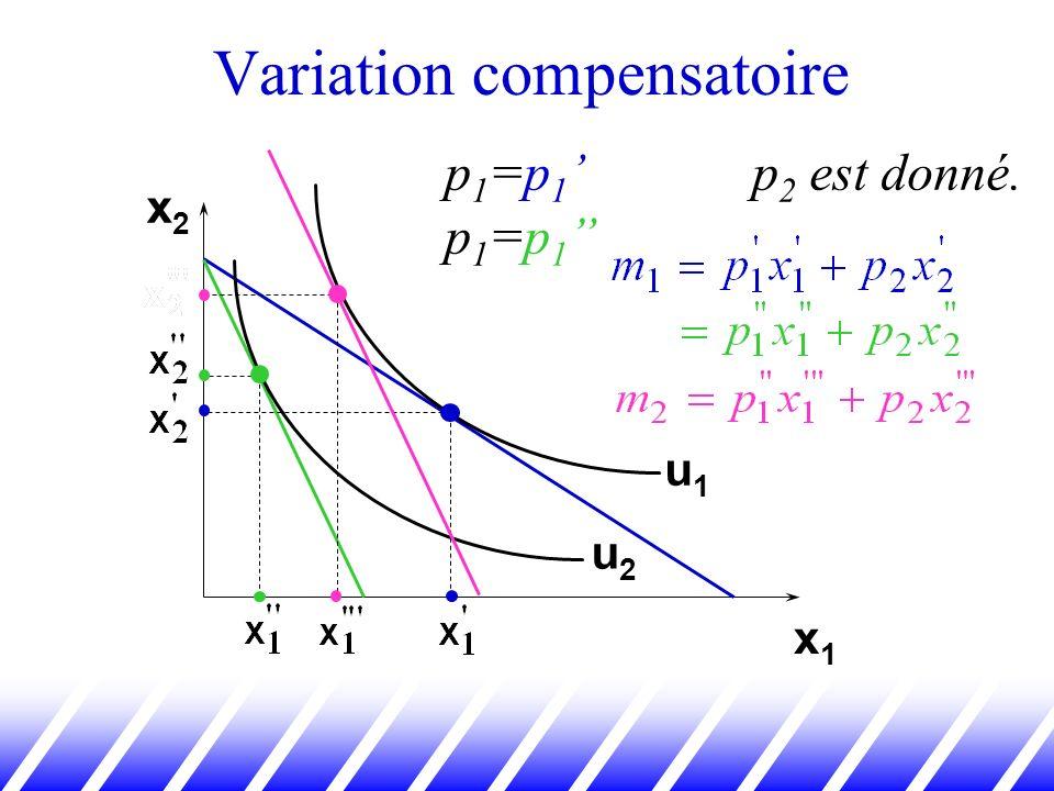 Variation compensatoire x2x2 x1x1 u1u1 u2u2 p 1 =p 1 p 1 =p 1 p 2 est donné.