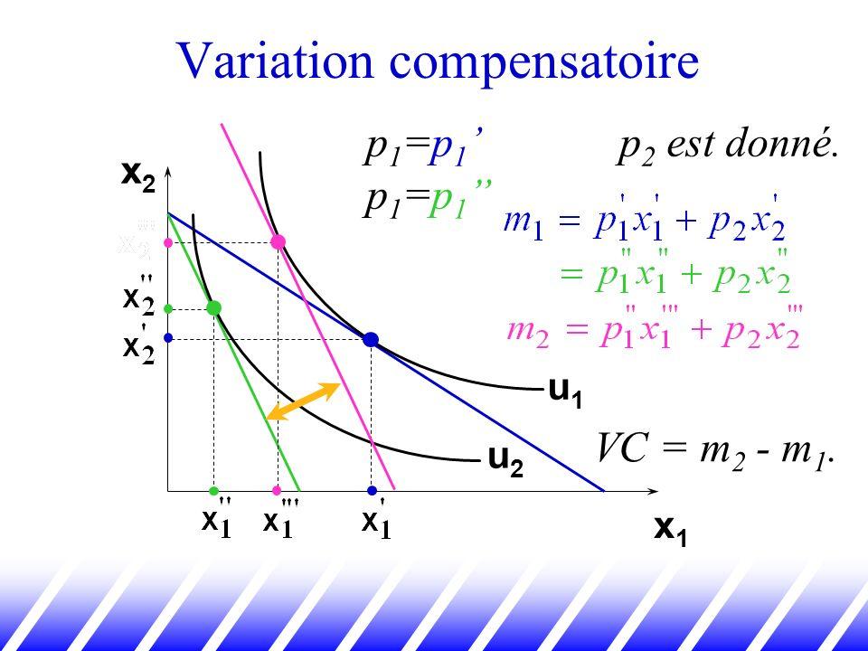 Variation compensatoire x2x2 x1x1 u1u1 u2u2 p 1 =p 1 p 1 =p 1 p 2 est donné. VC = m 2 - m 1.
