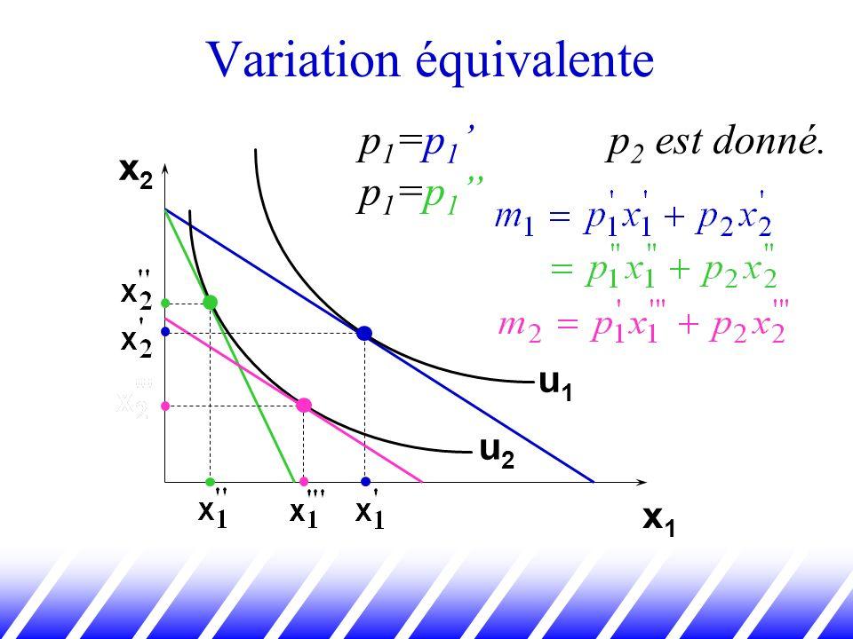 Variation équivalente x2x2 x1x1 u1u1 u2u2 p 1 =p 1 p 1 =p 1 p 2 est donné.