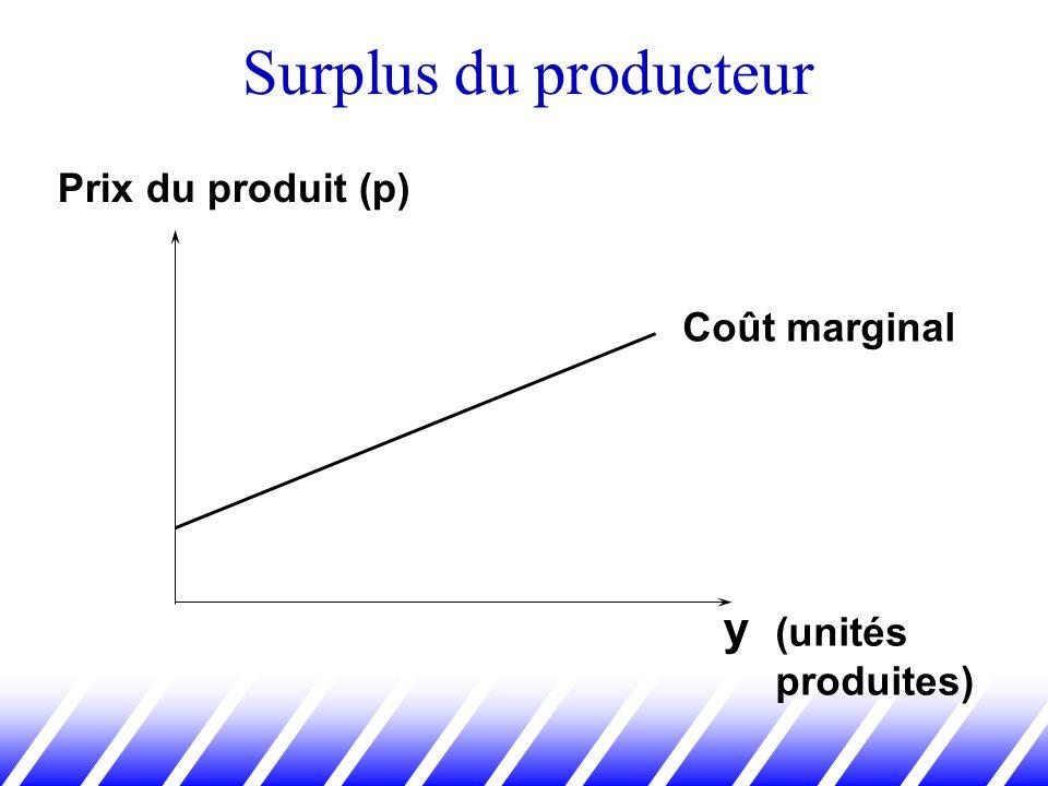 y (unités produites) Prix du produit (p) Coût marginal