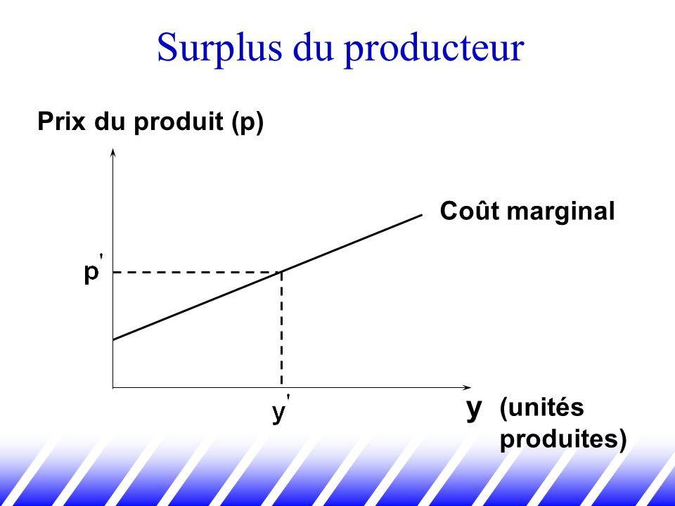 Surplus du producteur y (unités produites) Prix du produit (p) Coût marginal