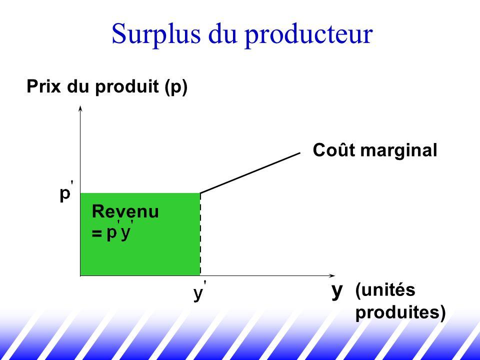 Surplus du producteur y Revenu = (unités produites) Prix du produit (p) Coût marginal