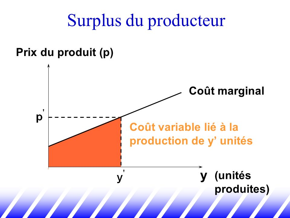 Surplus du producteur y Coût variable lié à la production de y unités (unités produites) Prix du produit (p) Coût marginal