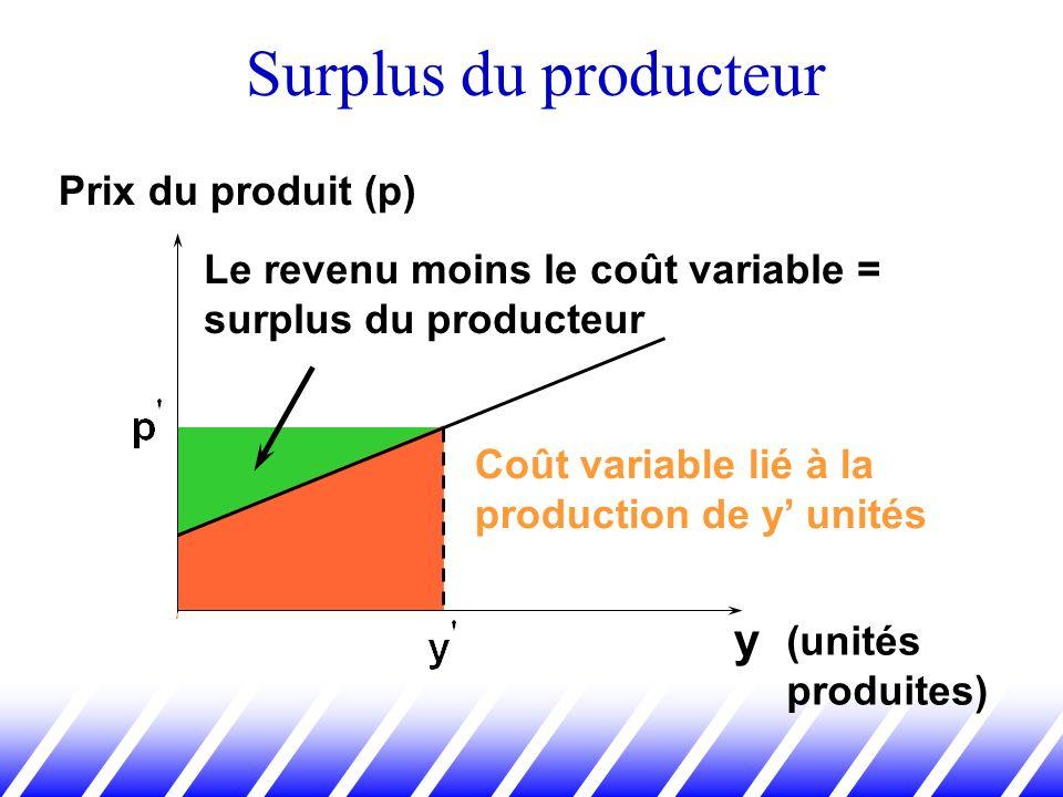Surplus du producteur y Le revenu moins le coût variable = surplus du producteur Coût variable lié à la production de y unités (unités produites) Prix