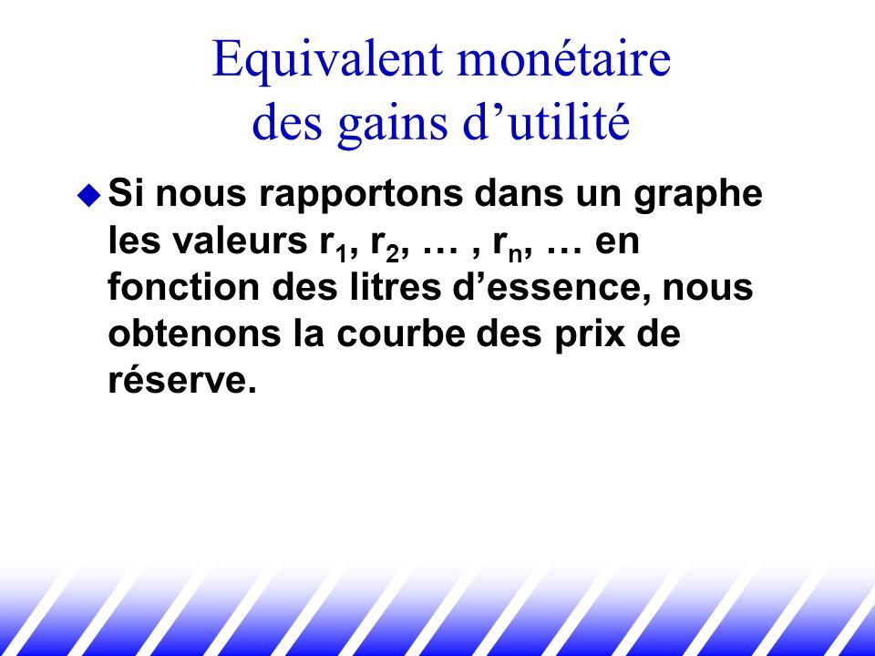 Si nous rapportons dans un graphe les valeurs r 1, r 2, …, r n, … en fonction des litres dessence, nous obtenons la courbe des prix de réserve. Equiva