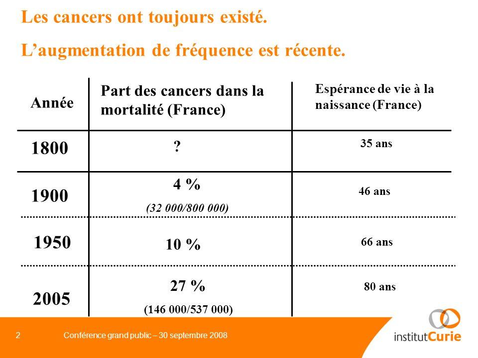 3Conférence grand public – 30 septembre 2008 Le taux de mortalité régresse régulièrement en France, toutes causes de décès réunies taux de mortalité/1 000 toutes causes maladies cardio-vasculaires cancers 10 1 1950 66 ans espérance de vie 2005 80 ans