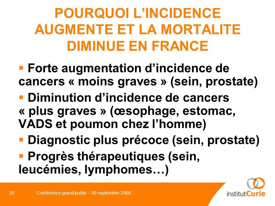 21Conférence grand public – 30 septembre 2008 LES CANCERS DANS LE MONDE EN 2000/2020 MONDE 10/15 M 6/9 M ENTIER de nouveaux cas de décès Pays industrialisés 4/6 M (+ 50%) 2/2,2 M (+ 10%) (1/1,1 Md) (+ 10%) (400/540/100 00 h) (200/200/100 000 h) Pays émergents 6/9 M (+ 50%) 4/6,8 M (+ 70%) (5/5,9 Mds) (+ 20%) (120/150/100 000 h) (80/115/100 000 h)