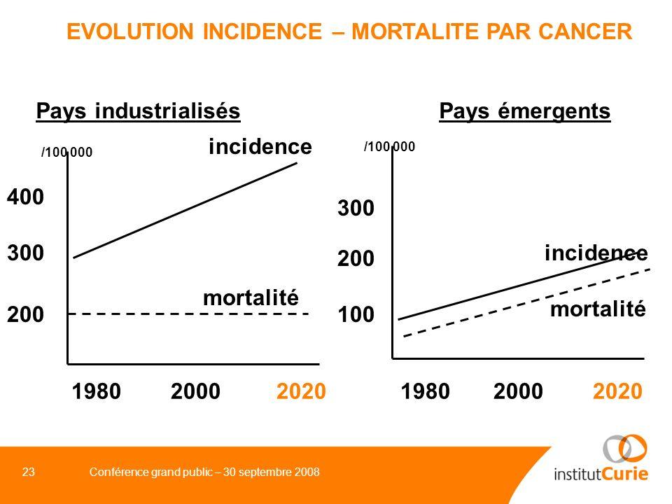 24Conférence grand public – 30 septembre 2008 CONCLUSION Les cas de cancers ont beaucoup augmenté en France et dans le monde et vont continuer à augmenter Une partie de cette augmentation est inéluctable : accroissement et vieillissement de la population Une partie peut être réduite par la modification de comportements individuels et/ou collectifs.