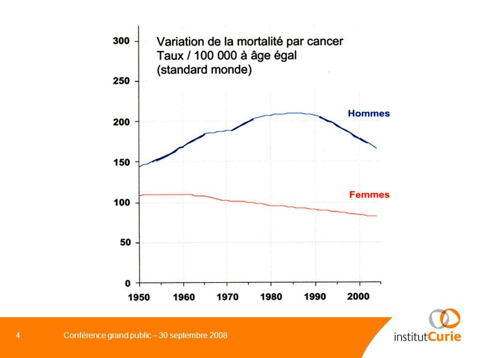 5Conférence grand public – 30 septembre 2008 LA MORTALITE NE REND PAS COMPTE DE LA FREQUENCE REELLE DES CANCERS 1980 2005Evolution mortalité 125 000146 000 + 16 % incidence 170 000320 000 + 90 %
