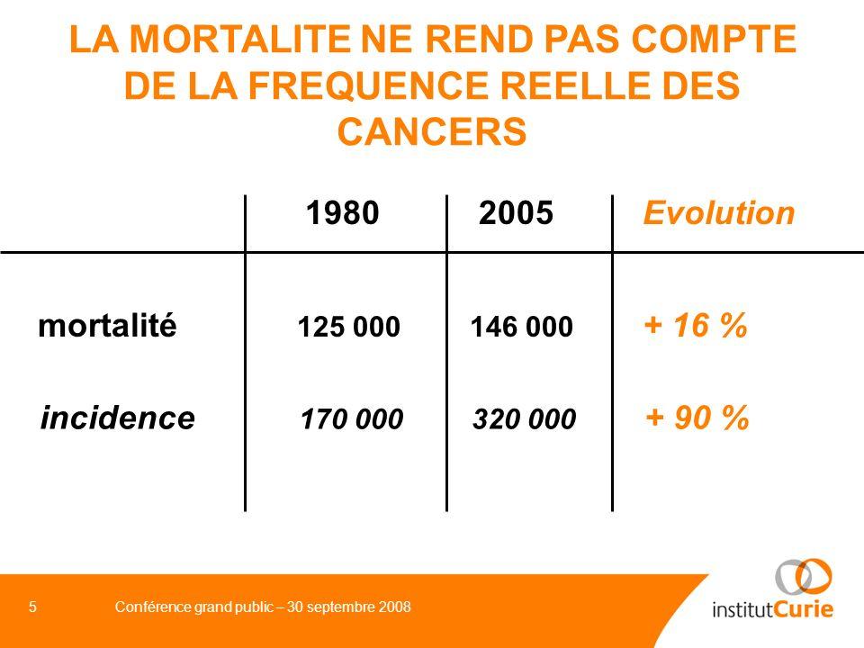 6Conférence grand public – 30 septembre 2008 CAUSES DE LAUGMENTATION DU NOMBRE DE CAS DE CANCERS EN FRANCE ENTRE 1980 et 2005 Augmentation de la population 1980 : 53,7 millions hab.