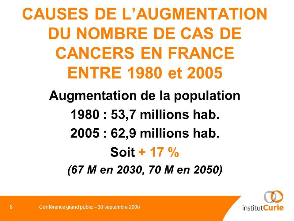 7Conférence grand public – 30 septembre 2008 CAUSES DE LAUGMENTATION DU NOMBRE DE CAS DE CANCERS EN FRANCE ENTRE 1980 ET 2005 Vieillissement de la population : + 20 % 1950 1980 2005 (2030) (2050) Espérance de vie66 ans 75 ans 80 ans (84 ans) (86 ans) Population > 65 ans11 % 14 % 16,5 % (24 %) (26 %) Nombre de200 2 000 16 000 (80 000) centenaires