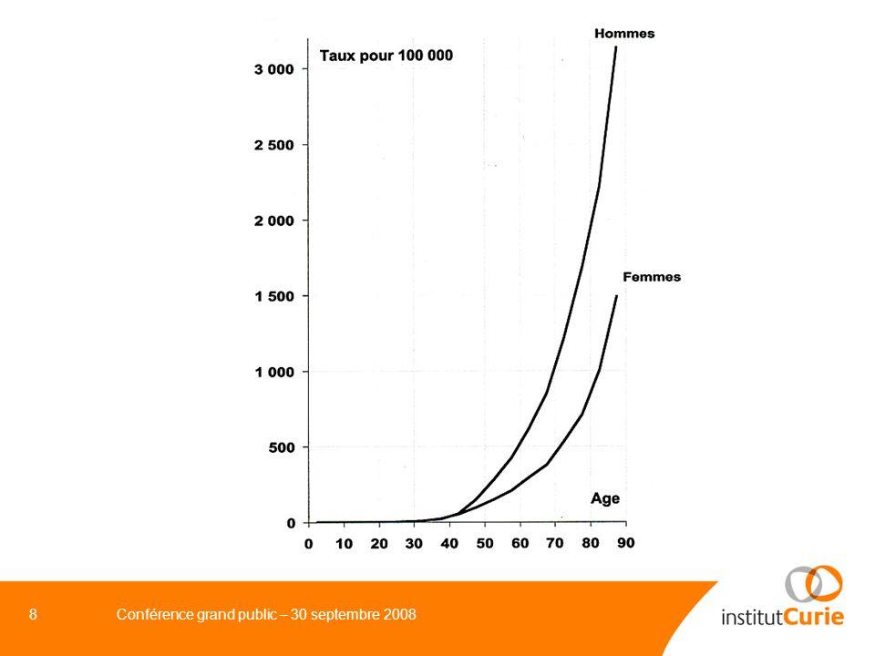 9Conférence grand public – 30 septembre 2008 EN FRANCE, CONNAISSANCE RECENTE DE LINCIDENCE DES CANCERS GLOBALEMENT ET PAR TYPE DE CANCER (1980 – 2005) 1980 2005 Incidence 170 000 320 000 Hommes 95 000 180 000 Femmes 75 000 140 000 Mortalité 125 000 146 000 Hommes 75 000 87 000 Femmes 50 000 59 000